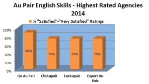 2014 english highest